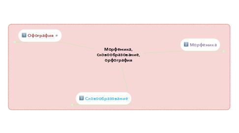 Mind Map: Морфемика, словообразование, орфография