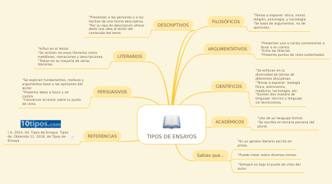 Mind Map: TIPOS DE ENSAYOS