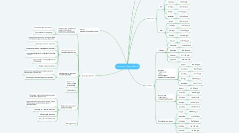 Mind Map: Косметика Beauty Bomb