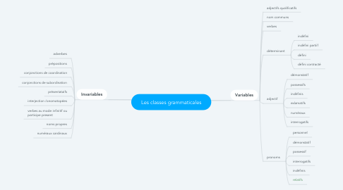 Mind Map: Les classes grammaticales