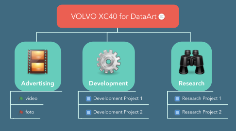 Mind Map: VOLVO XC40 for DataArt