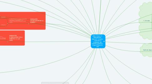 Mind Map: Mdoc_Séance 3 - Déroulement_ Séance 5 - Le web : recherche et évaluation des résultats_Séance 6 - Usage éthique du web