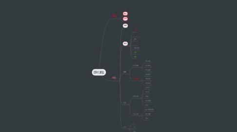 Mind Map: 即时通信
