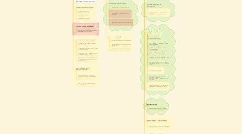 Mind Map: Повышение квалификации сотрудников компании
