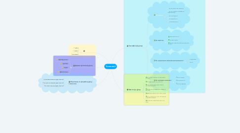 Mind Map: Технології