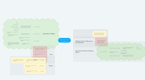Mind Map: Metas Financieras de una Organización