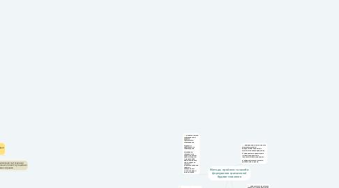 Mind Map: Методи, прийоми та засоби формування граматичної будови мовлення