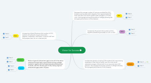 Mind Map: Vision for Success