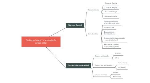 Mind Map: Sistema feudal e sociedade estamental