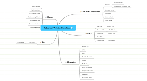 Mind Map: Patchwork Website HomePage