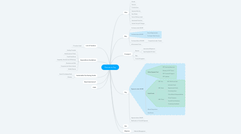 Mind Map: Procure to Pay