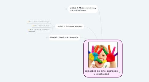 Mind Map: Didáctica del arte, expresión y creatividad