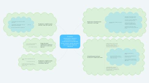 Mind Map: Напрями міждисциплінарного супроводу дітей з особливими потребами в загальноосвітньому закладі з інклюзивною формою навчання