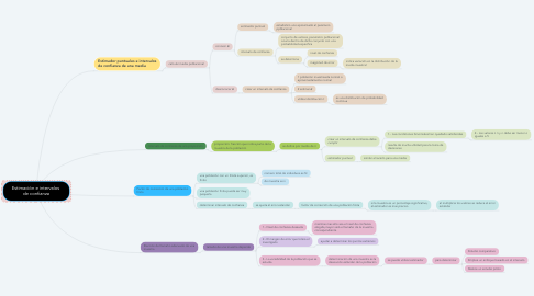 Mind Map: Estimación e intervalos  de confianza