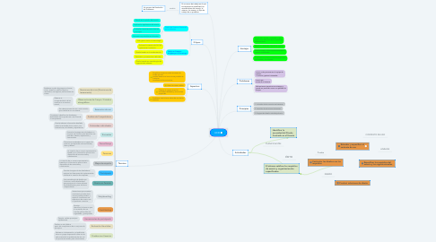 Mind Map: UCD