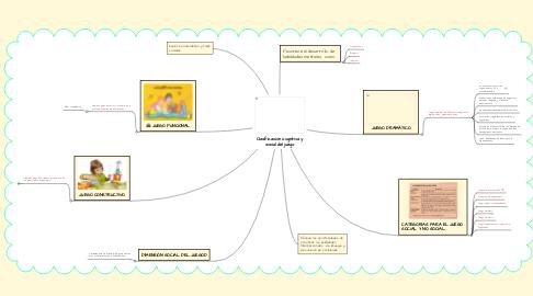 Mind Map: Clasificación cognitiva y social del juego