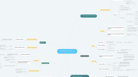 Mind Map: 2. PROCESOS PSICOLÓGICOS QUE INTERVIENEN EN LA LECTURA
