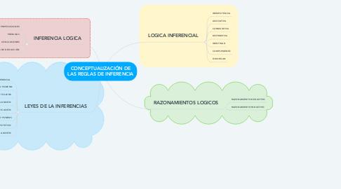 Mind Map: CONCEPTUALIZACIÓN DE LAS REGLAS DE INFERENCIA