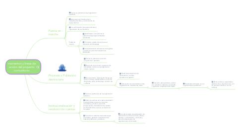 Mind Map: momentos y líneas de acción del proyecto comunitario