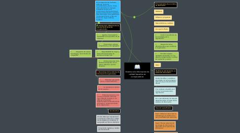 Mind Map: Sistemas de información de calidad basados en computadoras