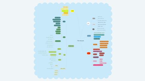 Mind Map: Список дел