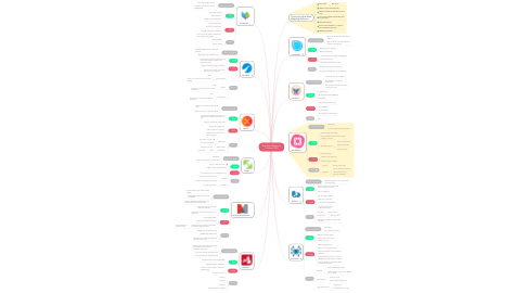 Mind Map: Best Mind Mapping Software 2019
