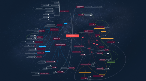 Mind Map: Develop for Universa