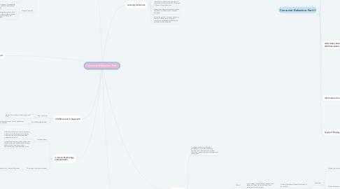 Mind Map: Consumer Behaviour Part I