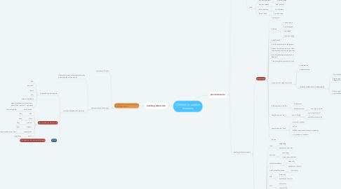 Mind Map: CZYTAM.pl  zadanie domowe