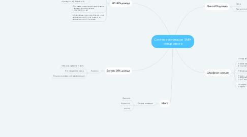 Mind Map: Система мотивации SMM специалиста