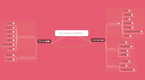 Mind Map: Aulas Virtuales en MOODLE