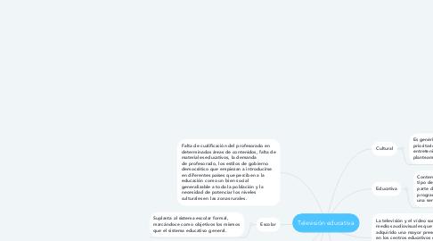 Mind Map: Televisión educativa