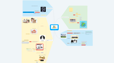 Mind Map: Sociedad y familia.