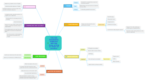 Mind Map: TIPS FOR SUCCESSFUL SCIENTIFIC WRITING (keep writing as simple as possible)