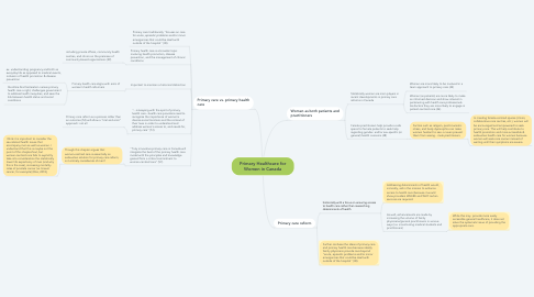 Mind Map: Primary Healthcare for Women in Canada