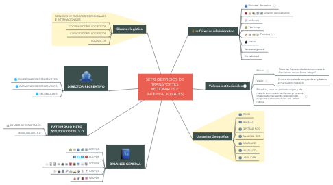 Mind Map: SETRI (SERVICIOS DE  TRANSPORTES  REGIONALES E  INTERNACIONALES)