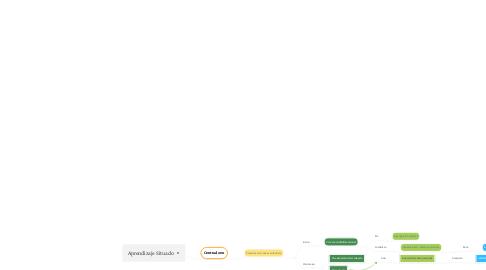 Mind Map: Aprendizaje Situado