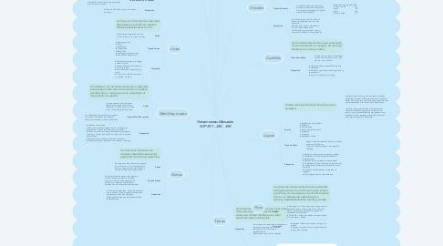 Mind Map: Herramientas Manuales NTP 391 - 392 - 393