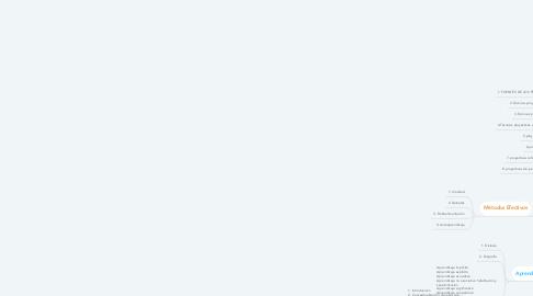 Mind Map: Estrategia para promover una enseñanza situada