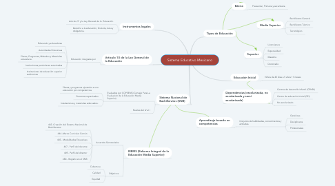 Mind Map: Sistema Educativo Mexicano