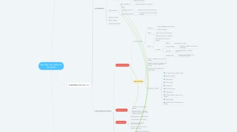 Mind Map: HISTORIA DEL DERECHO ROMANO
