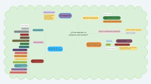 Mind Map: ¿Como ejecutar un proyecto comunitario?