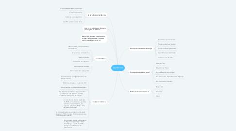 Mind Map: BARROCO