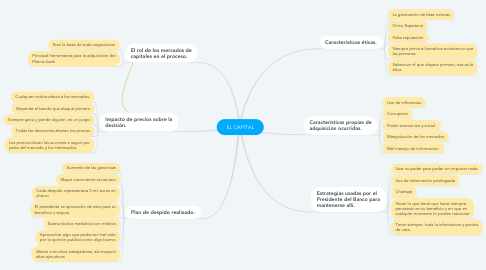 Mind Map: EL CAPITAL