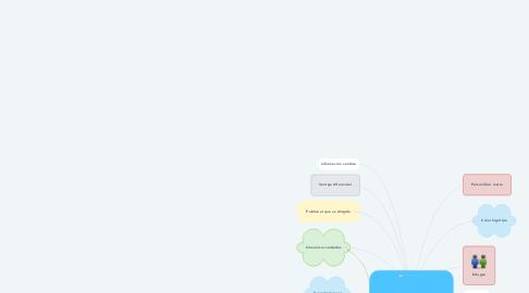 Mind Map: ESTRATEGIAS PARA CONSTRUIR UNA EMPRESA EXITOSA