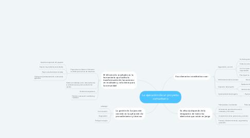 Mind Map: La ejecución de un proyecto comunitario