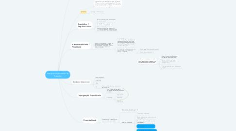 Mind Map: Princípios do Processo do Trabalho
