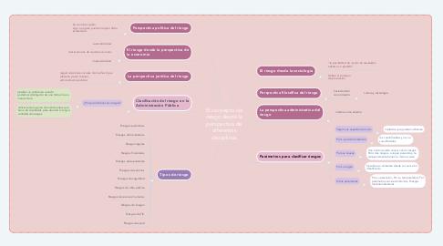 Mind Map: El concepto de riesgo desde la perspectiva de diferentes disciplinas