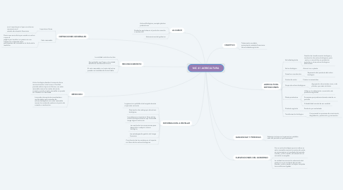 Mind Map: NIC 41 AGRICULTURA