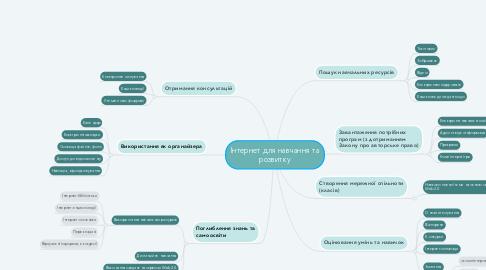 Mind Map: Інтернет для навчання та розвитку